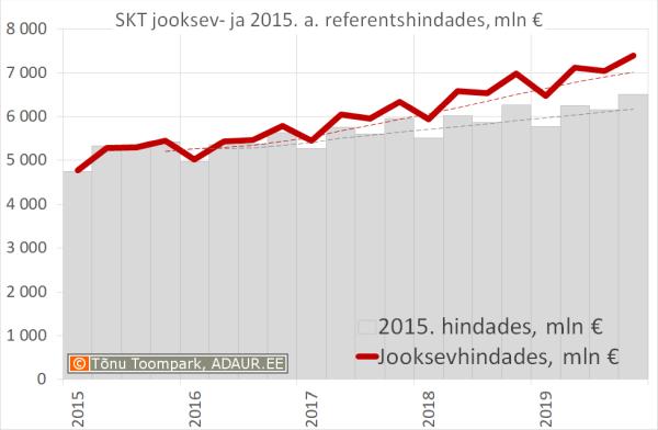 SKT jooksev- ja 2005. a. referentshindades, miljard €