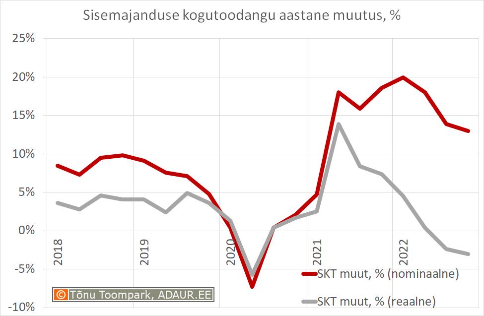 Sisemajanduse kogutoodangu aastane muutus, %