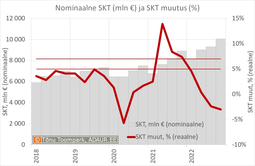 Nominaalne sisemajanduse kogutoodang (mln €) ja sisemajanduse kogutoodangu muutus (%)