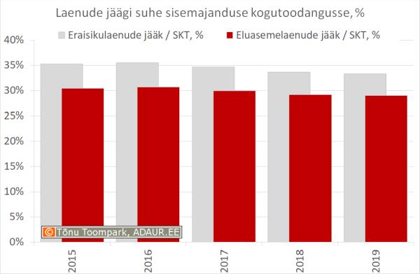 Eraisikulaenude ja eluasemelaenude jääk SKTst, %
