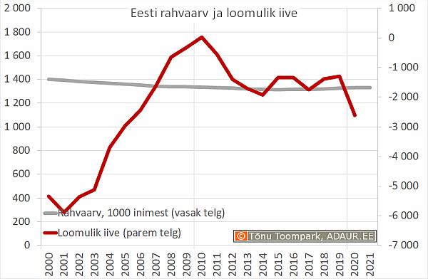 Eesti rahvaarv ja loomulik iive