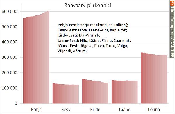 Eesti rahvaarv maakonniti, 1000