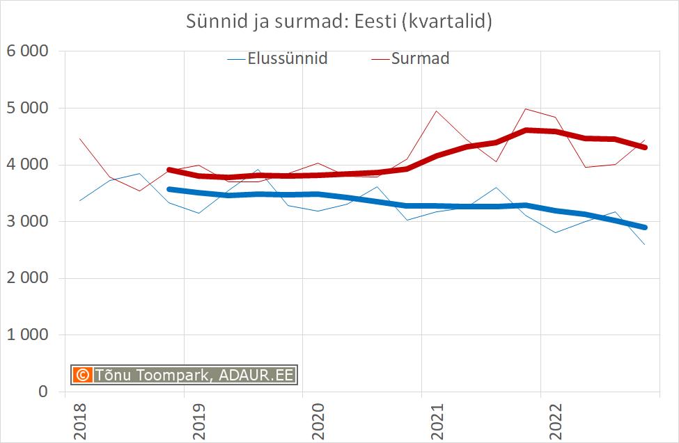 Sünnid ja surmad: Eesti (kvartalid)