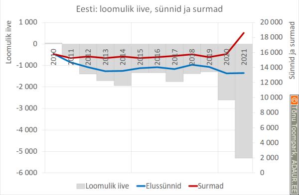 Eesti: loomulik iive, sünnid ja surmad