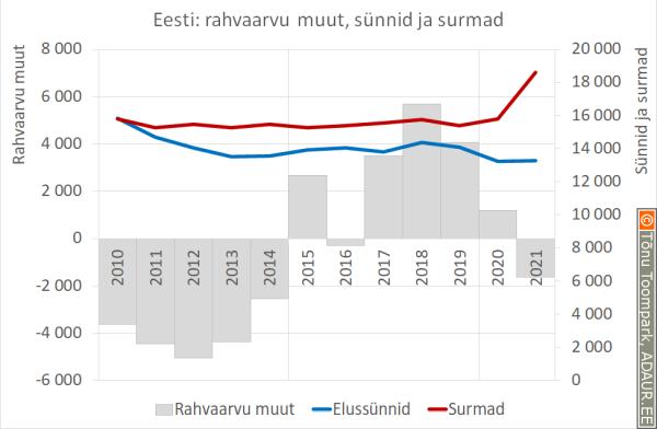 Eesti: rahvaarvu muut, sünnid ja surmad