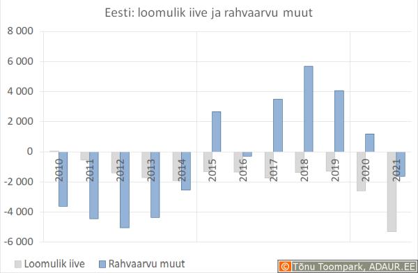 Eesti: loomulik iive ja rahvaarvu muut