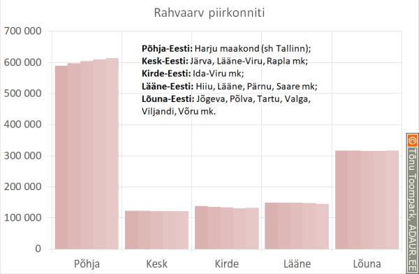 Eesti: rahvaarv piirkonniti