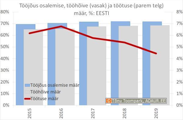 Tööjõus osalemise määr, tööhõive määr, töötuse määr, % aastate lõikes