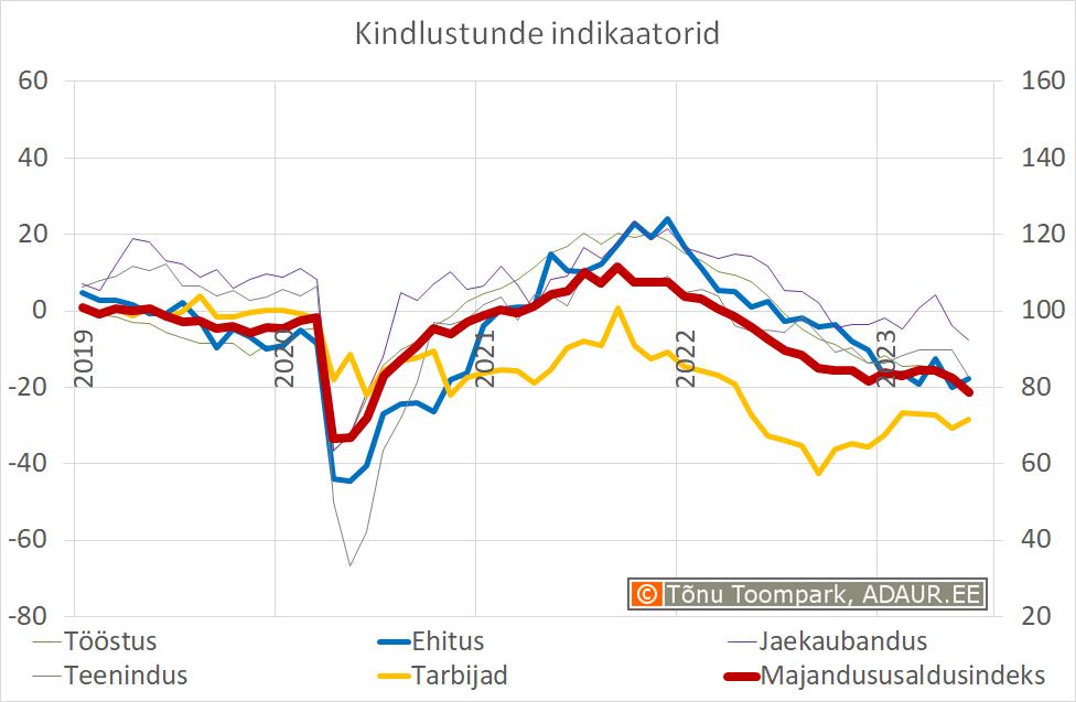 Majandususaldusindeks (Eesti Konjunktuuriinstituut - www.ki.ee)