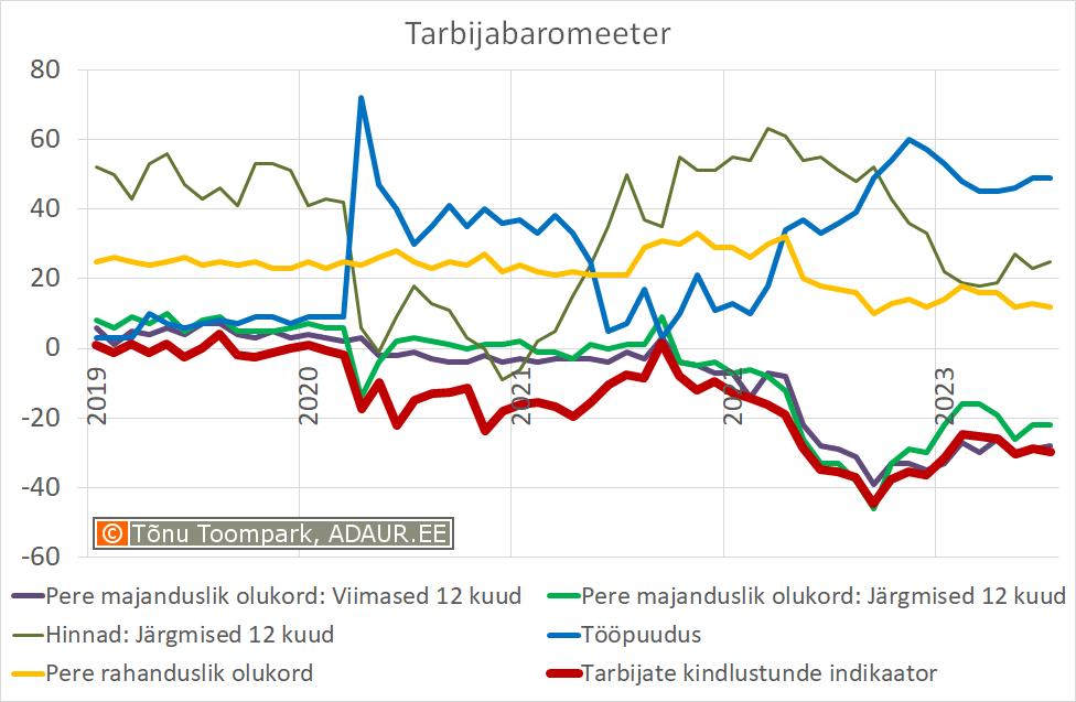 Tarbija kindlustunde indikaator (Eesti Konjunktuuriinstituut - www.ki.ee)