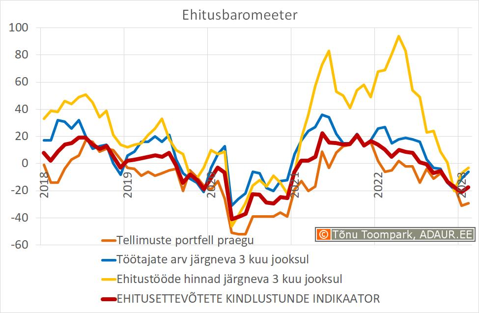 Ehitusbaromeeter: ehitusettevõtete kindlustunde indikaator (Eesti Konjunktuuriinstituut - www.ki.ee)