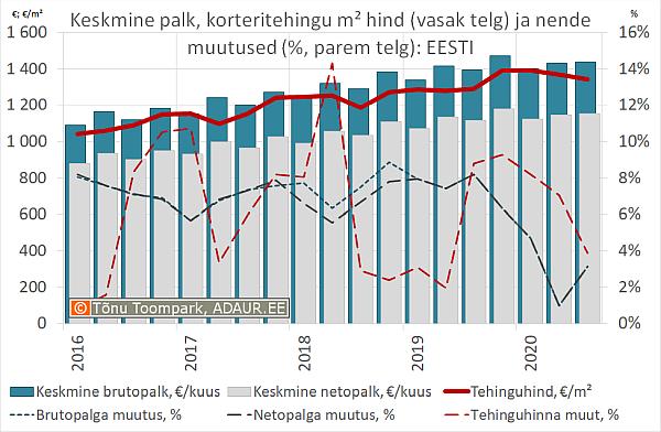 Eesti keskmine palk (€) ja korteritehingu keskmine hind (€/m²) ning palga ja korteritehingu keskmise hinna muutus (%)