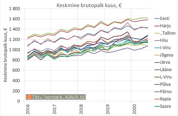 Eesti keskmine brutopalk maakondade kaupa, € kuus