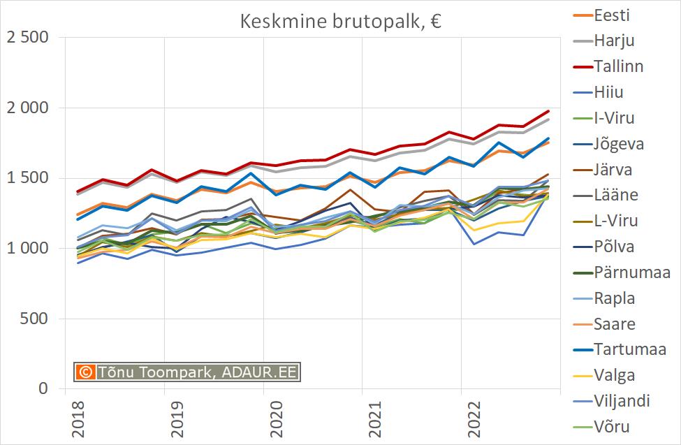 Eesti keskmine brutopalk, € kuus