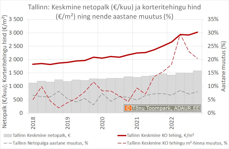 Keskmine netopalk (€/kuu) ja korteritehingu hind (€/m²) ning nende aastane muutus (%)