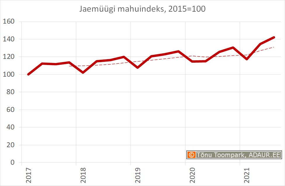 Jaemüügi mahuindeks, 2010. a. = 100