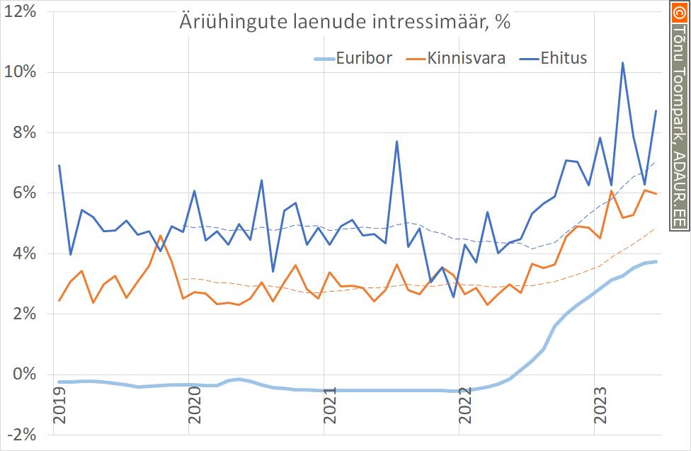 Äriühingute laenude intressimäär, euribor ja marginaal, %