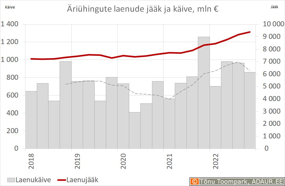Äriühingute laenude jääk ja käive, mln €
