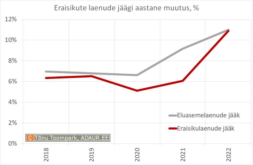 Eraisikute laenude jäägi aastane muutus, %