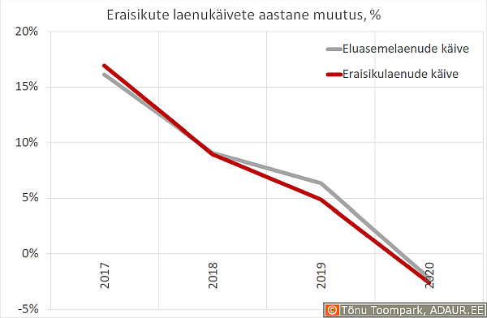 Eraisikute laenukäivete aastane muutus, %
