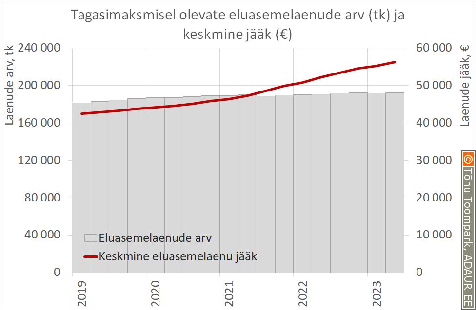 Tagasimaksmisel olevate eluasemelaenude arve ja keskmine jääk