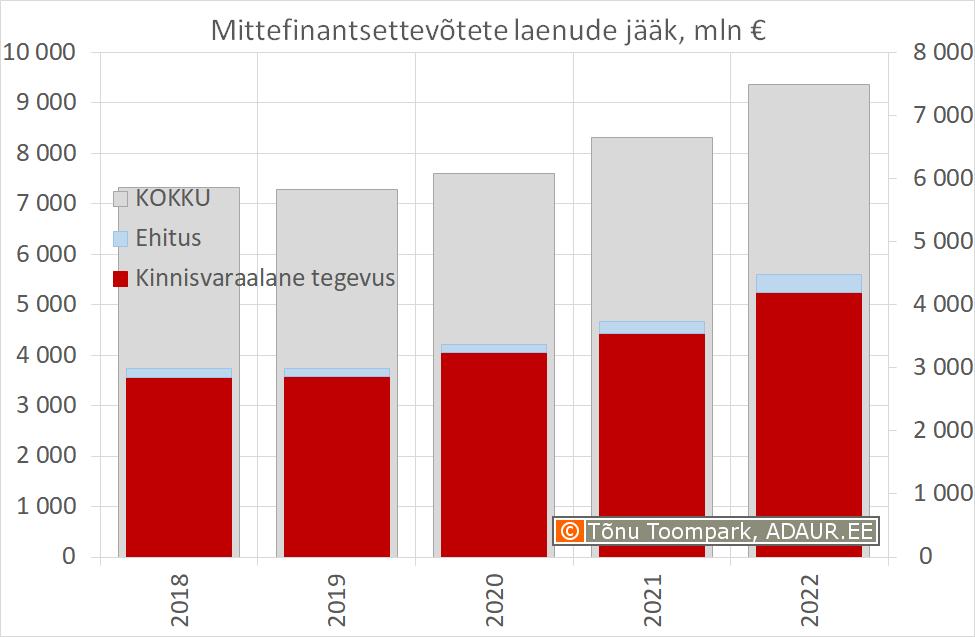 Mittefinantsettevõtetele antud laenude jääk majandussektorite lõikes (miljon eurot)