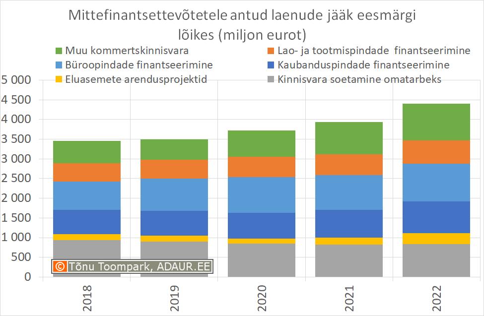 Mittefinantsettevõtetele antud laenude jääk eesmärgi lõikes (miljon eurot)