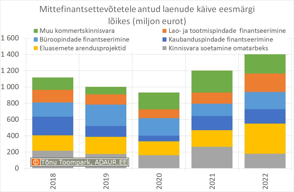 Mittefinantsettevõtetele antud laenude käive eesmärgi lõikes (miljon eurot)