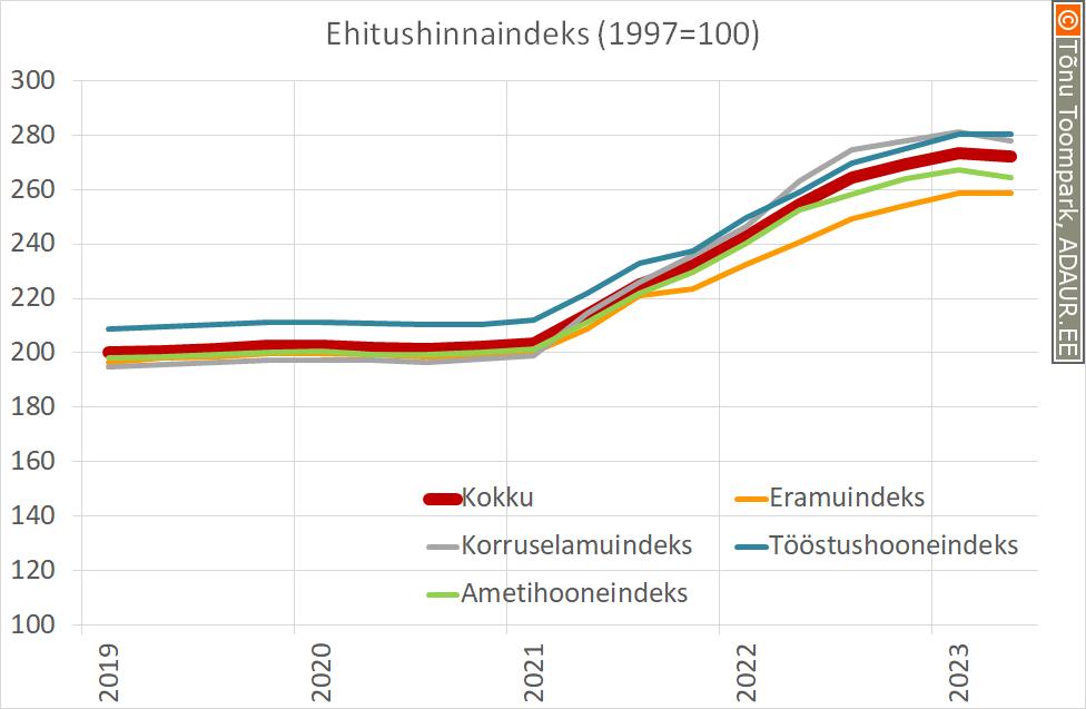 Ehitushinnaindeks, 1997. a. = 100