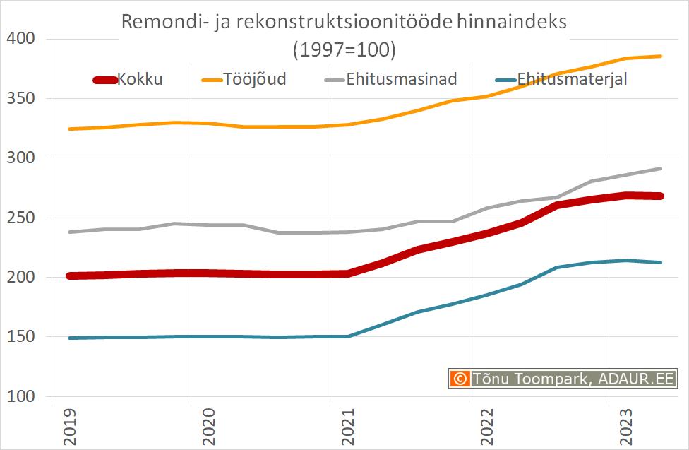 Remondi- ja rekonstruktsioonitööde hinnaindeks, 1997 .a . = 100