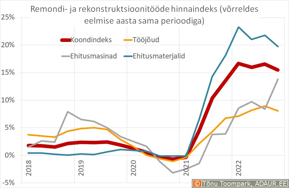 Remondi- ja rekonstruktsioonitööde hinnaindeks võrreldes eelmise aasta sama perioodiga