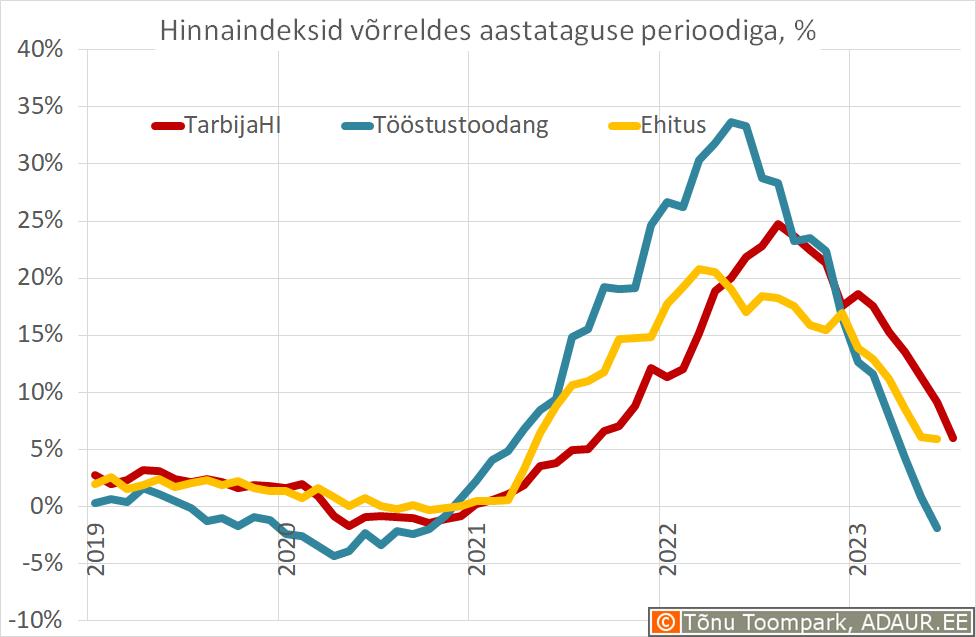 Tarbijahinnaindeks, ehitushinnaindeks, tööstustoodangu tootjahinnaindeks võrreldes eelmise aasta sama perioodiga