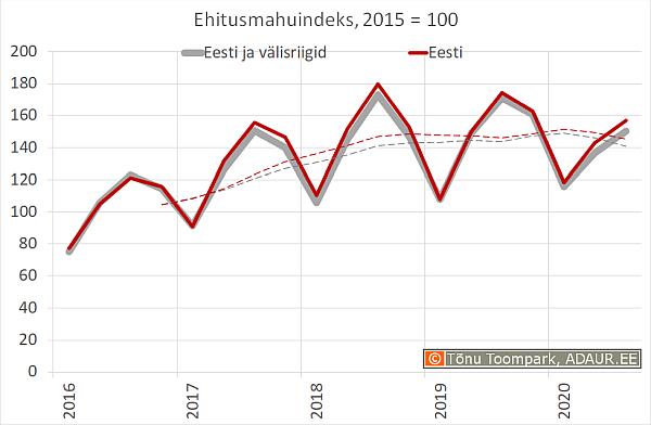 Ehitusmahuindeks, 2010 = 100