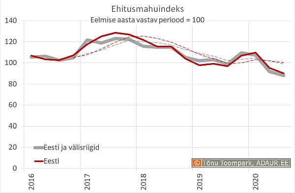 Ehitusmahuindeks, eelmise aasta vastav periood = 100