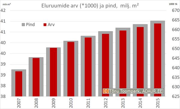 Eluruumide arv (*1000) ja pind (miljon m²)