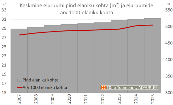 Keskmine eluruumi pind elaniku kohta (m²) ja eluruumide arv 1000 elaniku kohta
