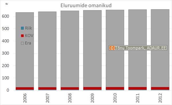 Eluruumide omanikud: erasektor, kohalikud omavalitsused, avalik sektor