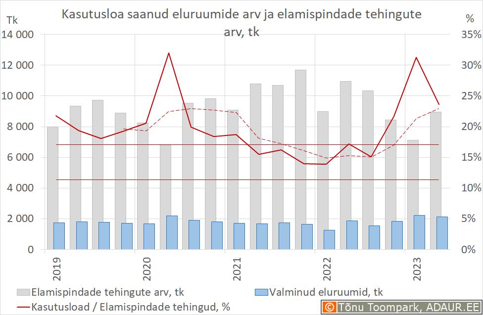 Kasutusloa saanud eluruumide arv ja elamispindade tehingute arv, tk
