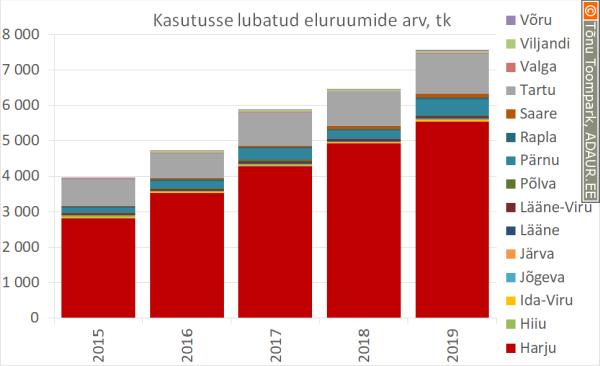 Kasutusse lubatud eluhoonete arv maakonniti
