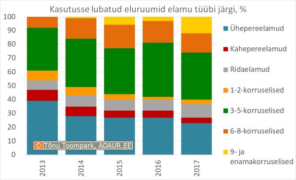 Kasutusse lubatud eluruumide arv elamu tüübi järgi