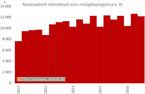 Notariaalselt tõendatud ostu-müügilepingute arv