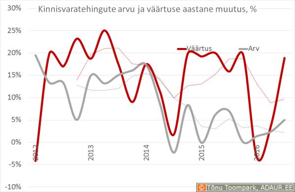 Notariaalselt tõendatud ostu-müügilepingute väärtuse ja tehingute arvu muutus võrreldes eelmise aasta sama perioodiga, %