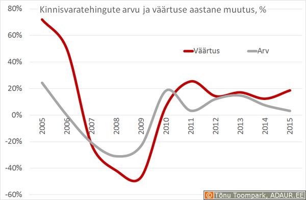 Notariaalselt tõendatud ostu-müügilepingute väärtuse ja tehingute arvu muutus võrreldes eelmise aastaga, %