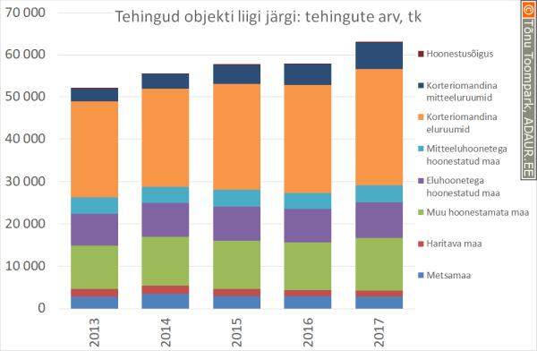 Kinnisvaratehingud objekti liigi järgi, tehingute arv