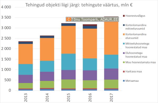 Kinnisvaratehingud objekti liigi järgi, mln €
