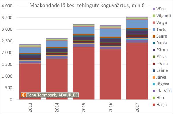Kinnisvaratehingud maakondade kaupa, koguväärtus, miljon €