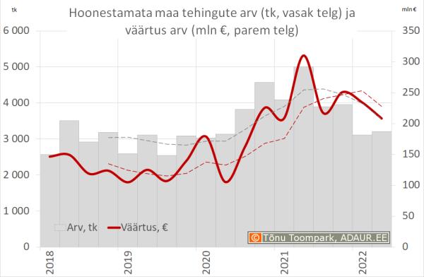 Hoonestamata maa tehingute väärtus (mln €, vasak telg) ja arv (parem telg)