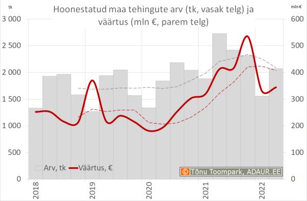 Hoonestatud maa tehingute väärtus (mln €, vasak telg) ja arv (parem telg)