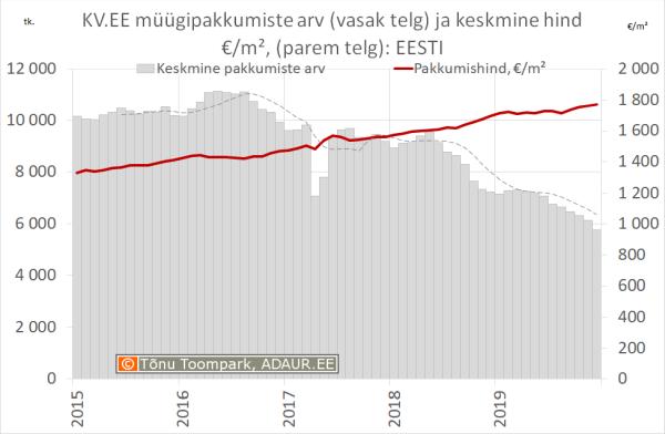 KV.EE müügipakkumiste arv (vasak telg) ja keskmine hind €/m², (parem telg): Eesti