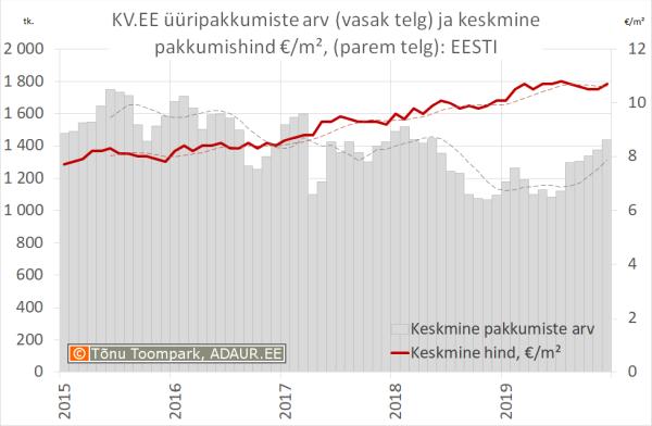 KV.EE üüripakkumiste arv (vasak telg) ja keskmine pakkumishind €/m², (parem telg): Eesti